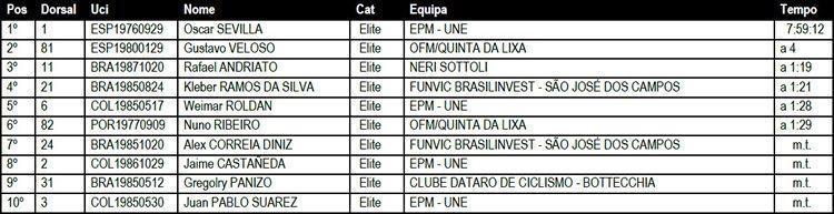 Os 10 primeiros colocados da geral, após a 2ª etapa. (Reprodução)