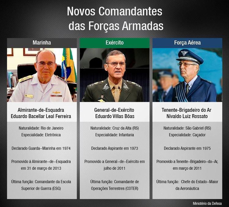Novos comandantes das Forças Armadas. (Arte: Ministério da Defesa)